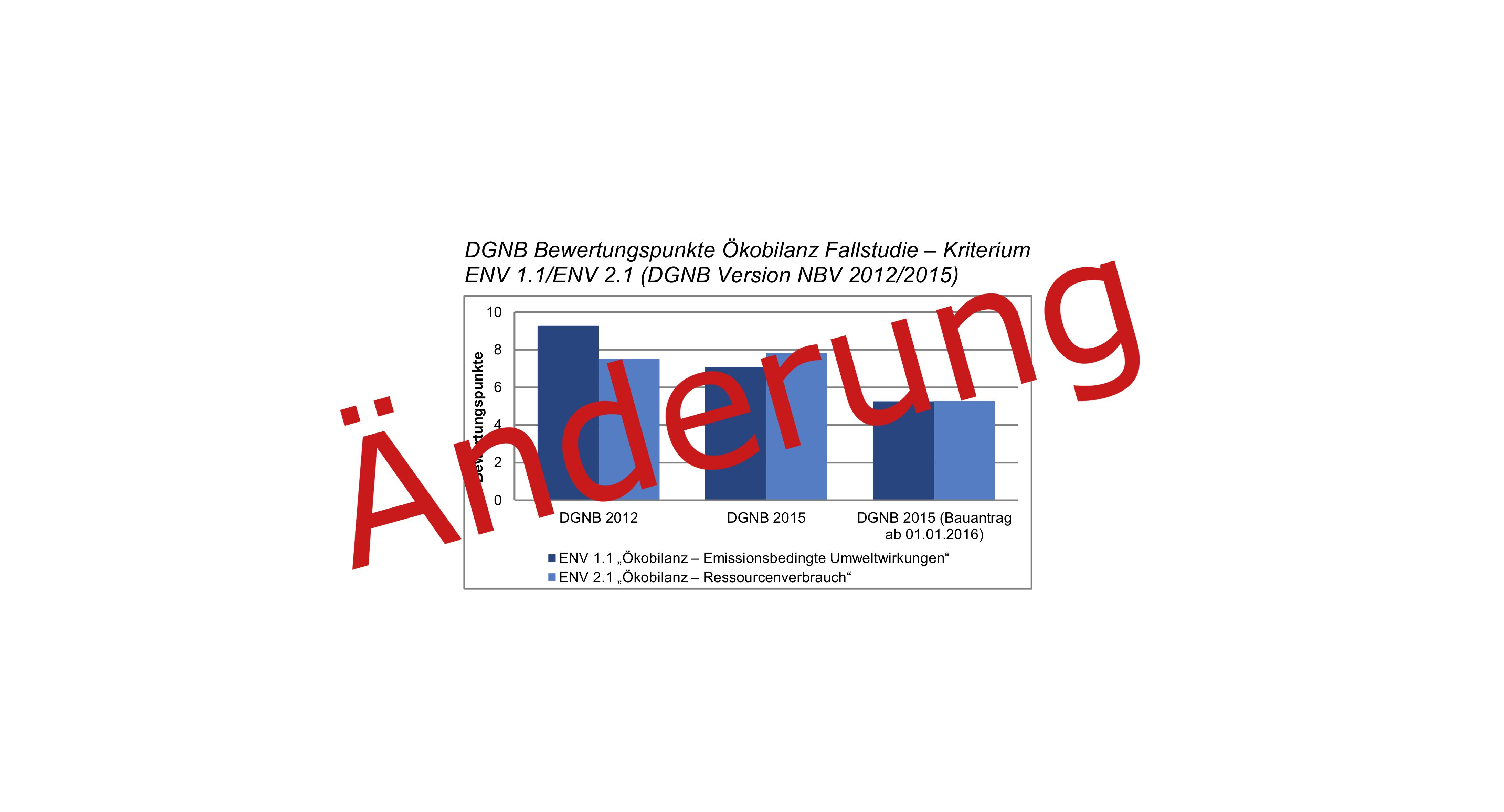 160502_Newsmeldung_Studie_Ökobilanz